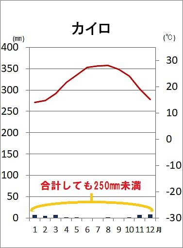 砂漠気候BWの雨温図