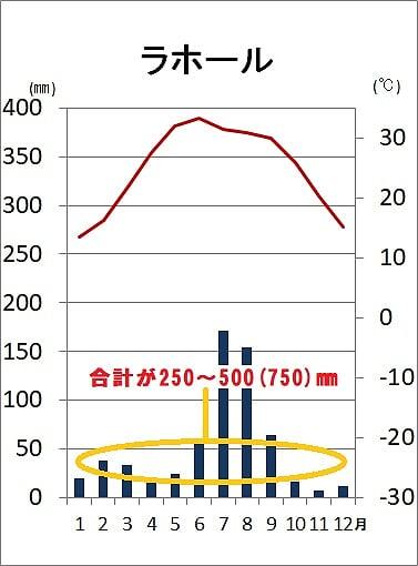 ステップ気候BSの雨温図
