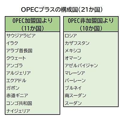 OPECプラス