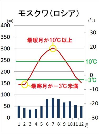 Df亜寒帯湿潤気候雨温図